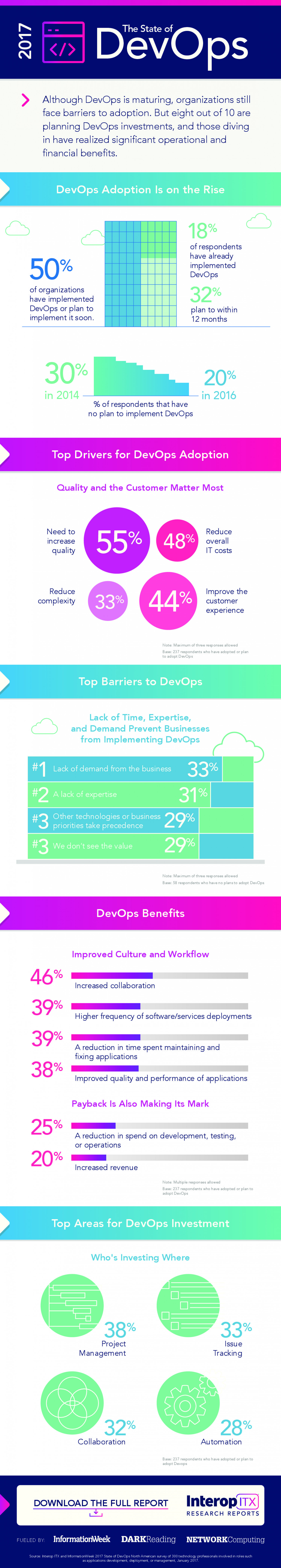The State of DevOps in 2017 Infographic