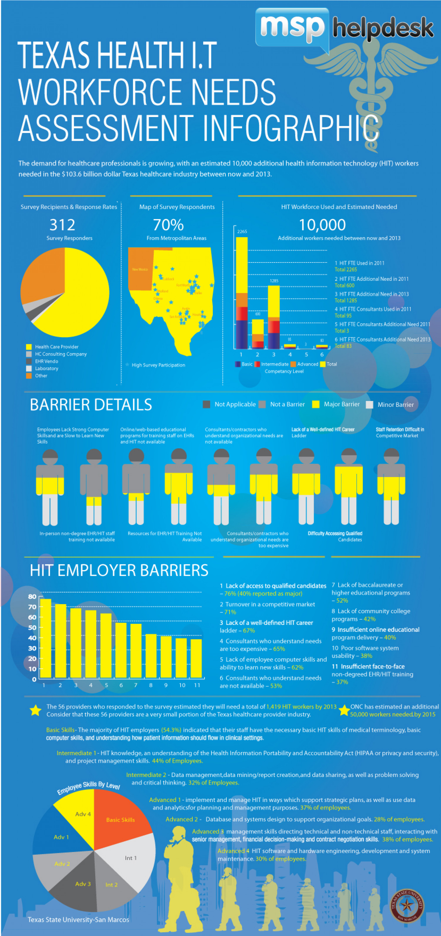 The State of Health Care IT in Texas Infographic