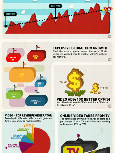 The State of In-Game Advertising Infographic