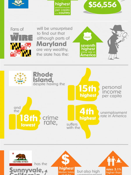 The State of Jobs in the United States Infographic