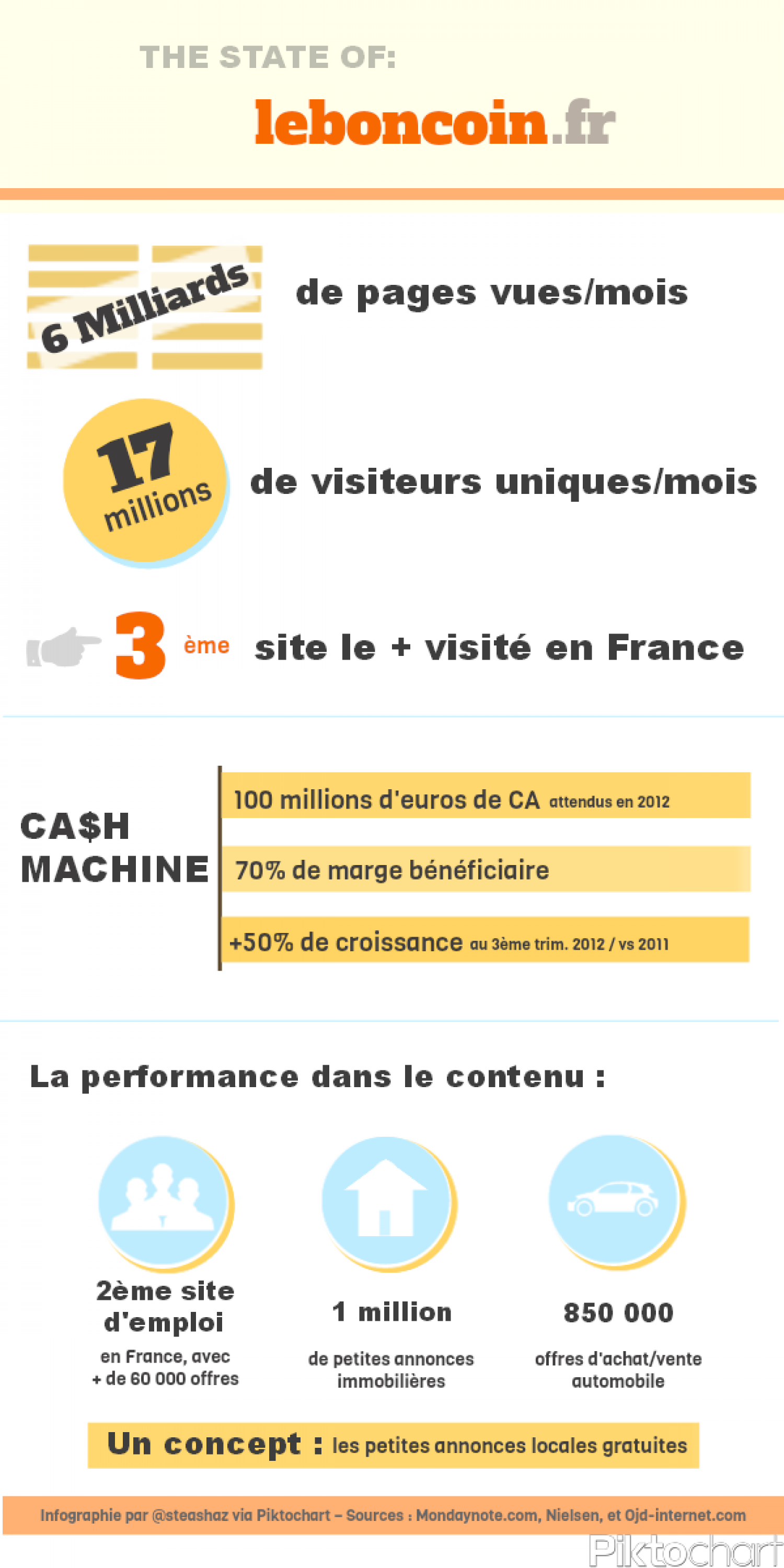 The state of Leboncoin.fr Infographic