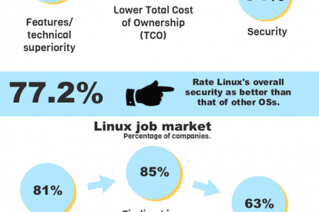 The state of Linux Infographic