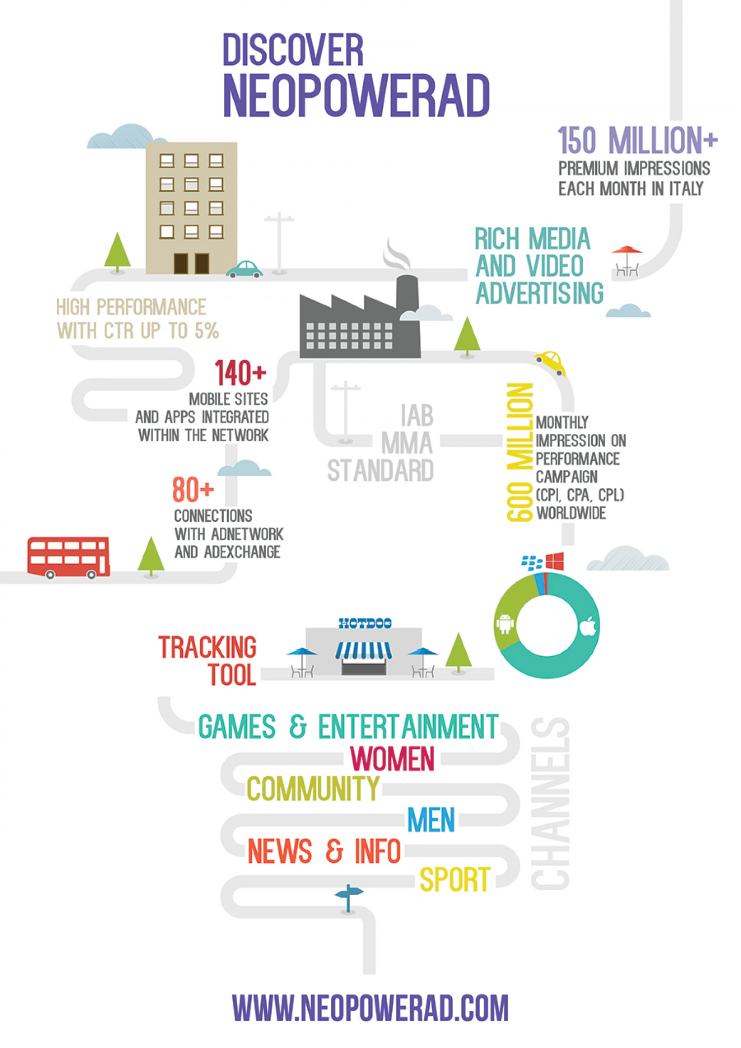 The State of Mobile Advertising - Discover NeoPowerAd Infographic