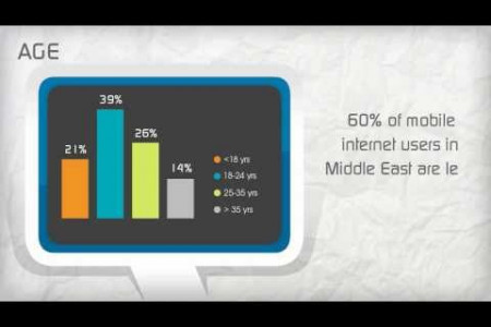 The State of Mobile Internet in Middle East – 2013 [Video Infographic] Infographic