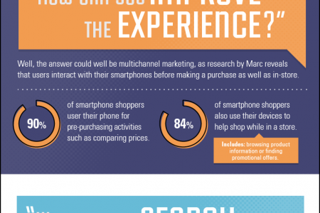 THE STATE OF MOBILE MARKETING 2015 Infographic