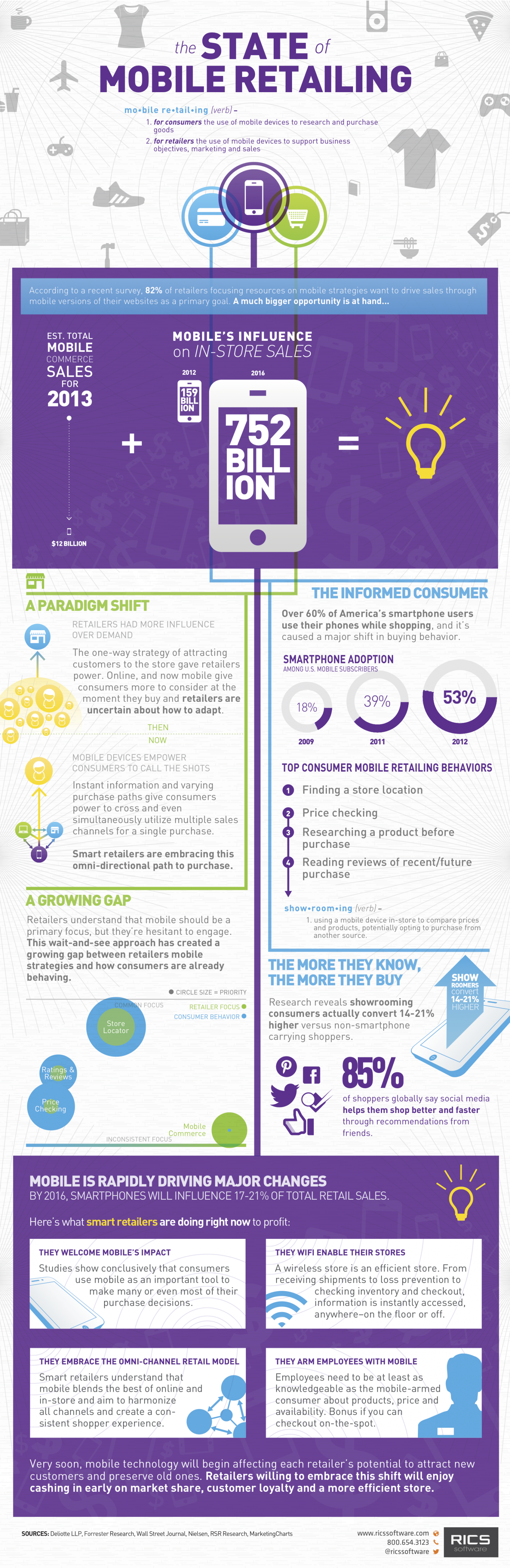 The State of Mobile Retailing Infographic