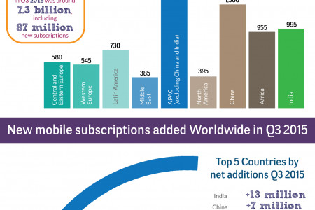 The State of Mobile Subscriptions and Subscribers from Q3 2015 to 2021 Infographic