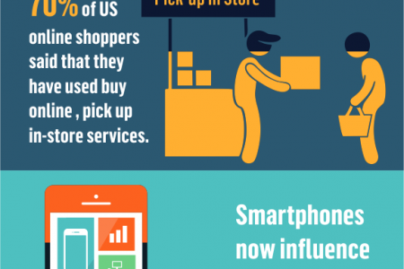 The State of Omnichannel Shopping Infographic