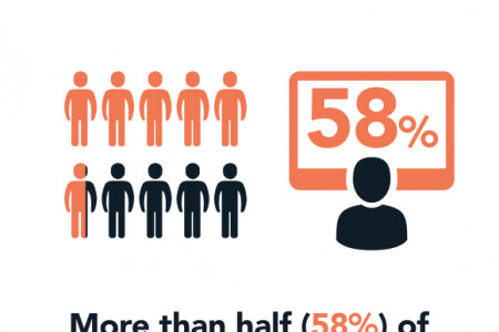 The State of Remote Working Infographic