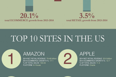 The State of Retail eCommerce  Infographic
