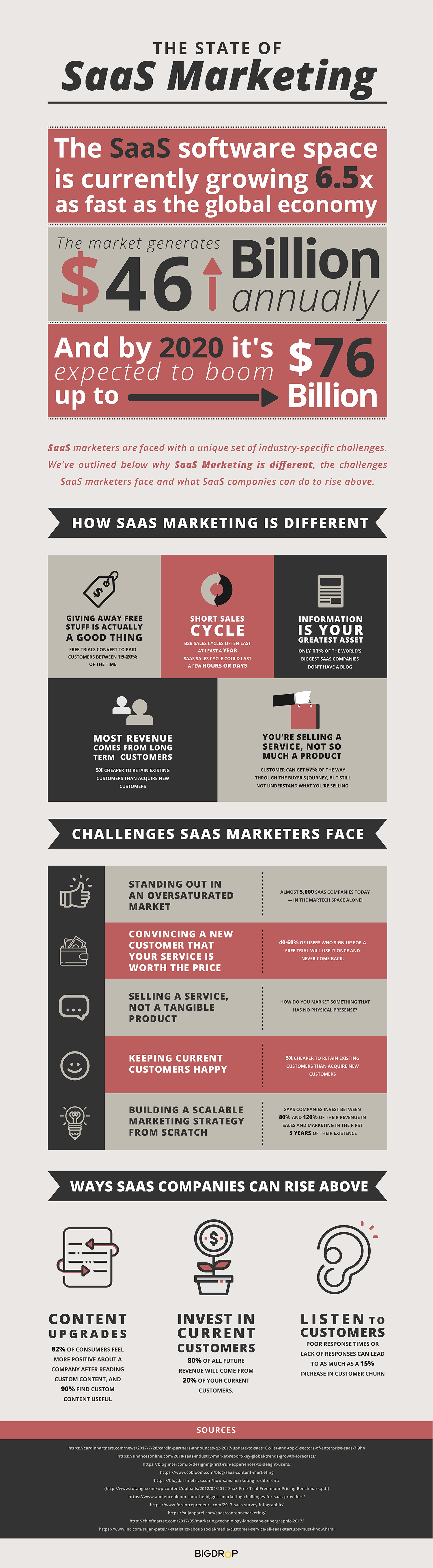 The State of SaaS Marketing Infographic