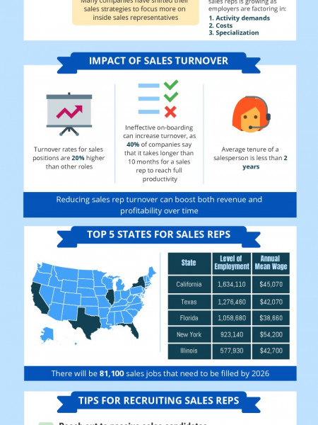 The State of Sales Recruiting Infographic