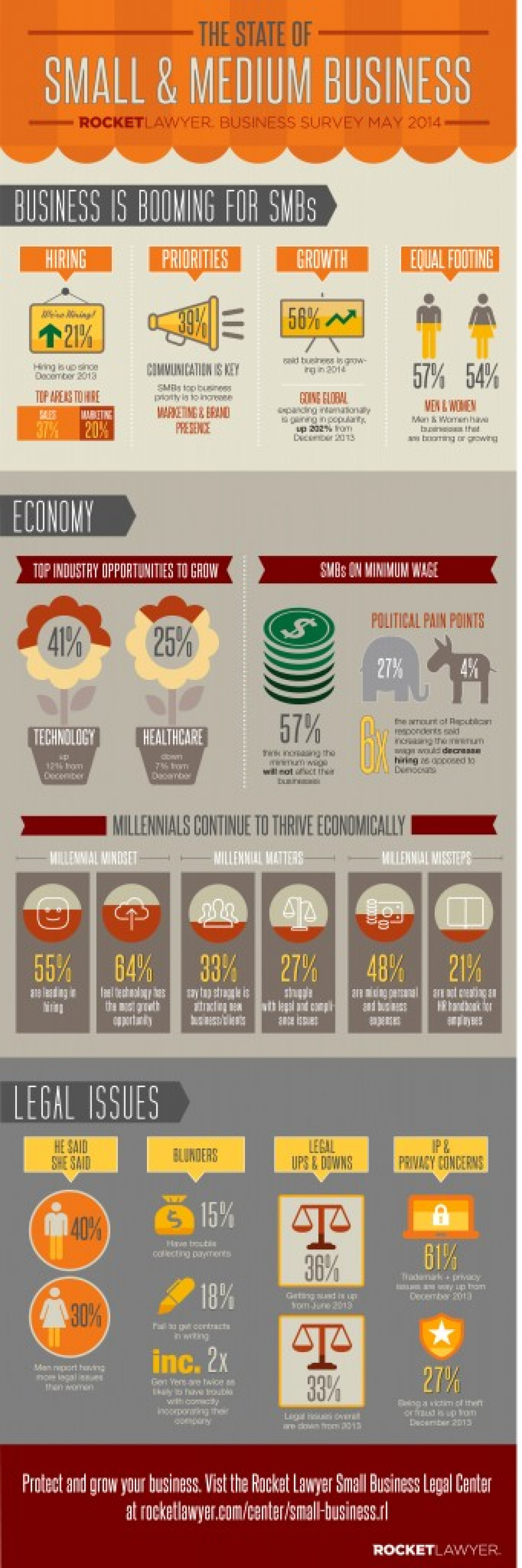 The State of Small & Medium Business - May 2014 Infographic