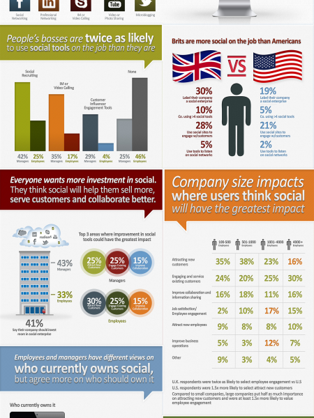 The State of Social Work Infographic
