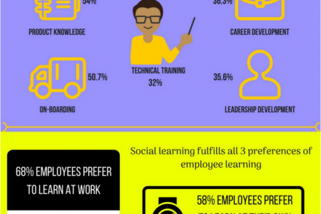 The state of social learning Infographic
