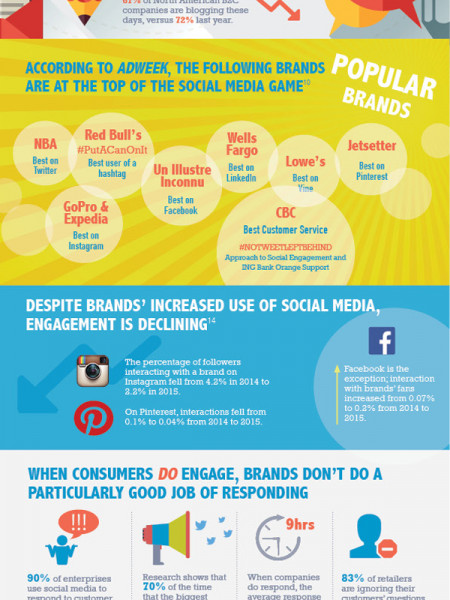 The State of Social Media Marketing Infographic