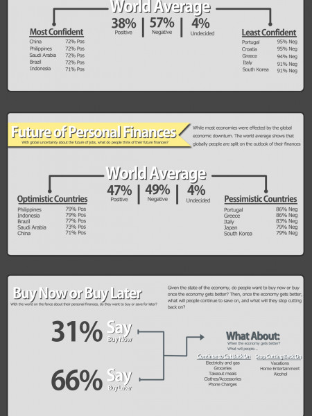 The State of the Global Economy Infographic