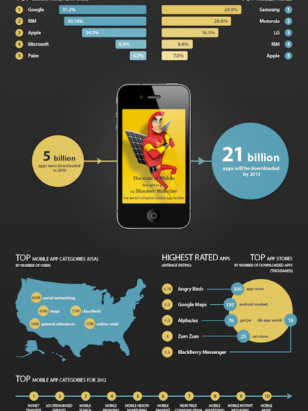 The State Of The Mobile App World Infographic