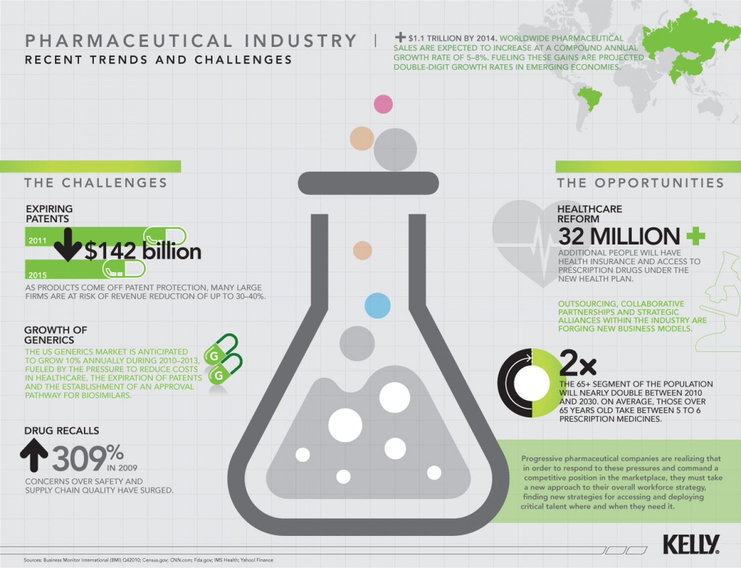 The State Of The Pharmaceutical Industry Visual Ly