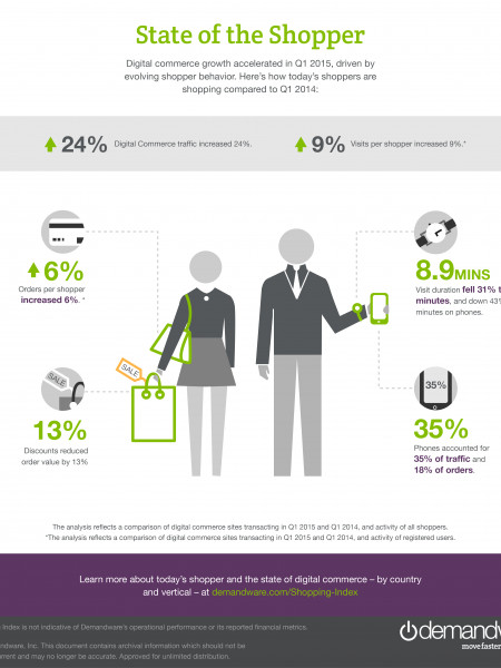 The State of The Shopper Infographic