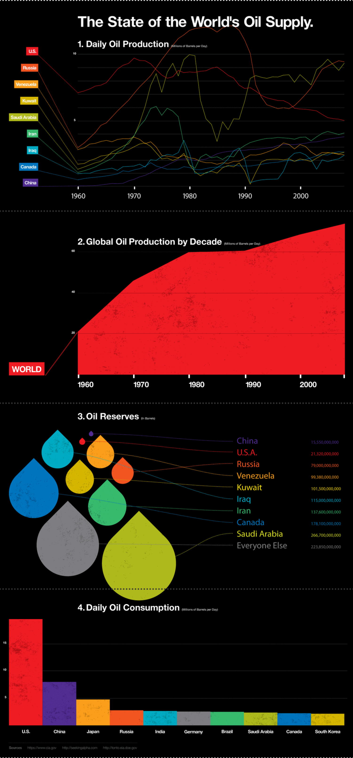 The State of the World's Oil Supply Infographic