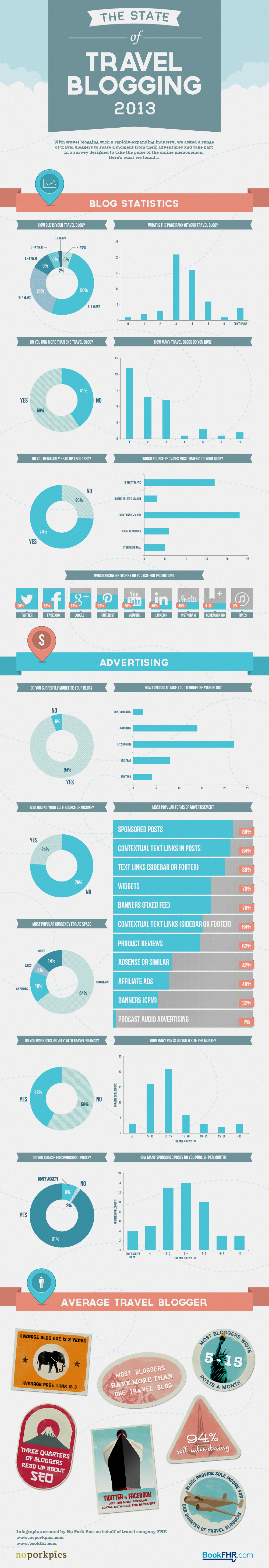 The State of Travel Blogging 2013 Infographic
