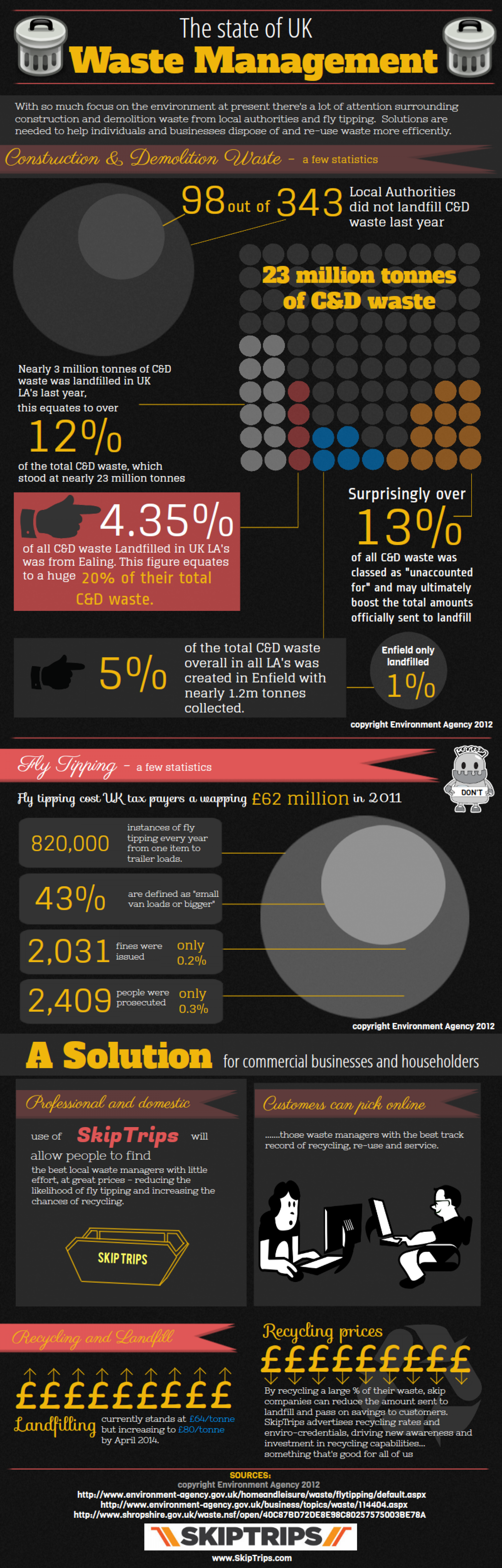 The State of UK Waste Management Infographic