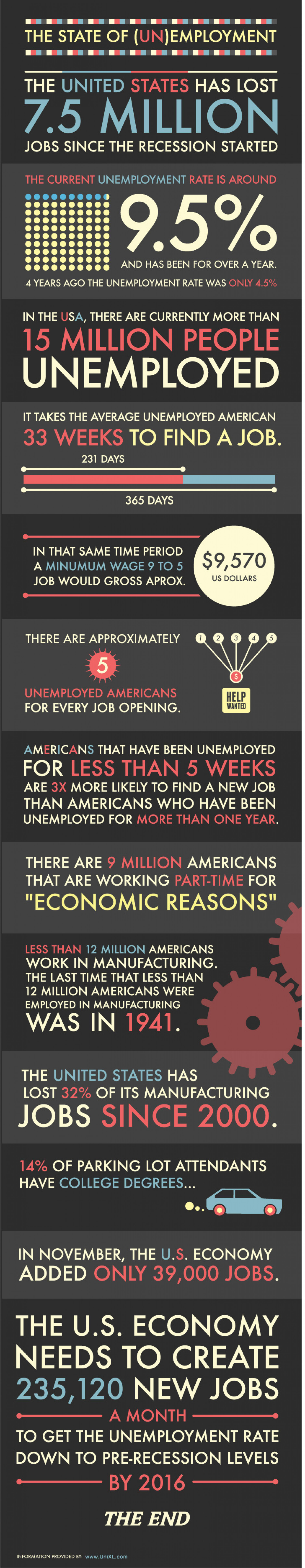 The State of Unemployment: Worst Cities for Unemployment Benefits ... Infographic