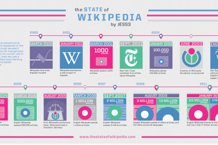 The State of Wikipedia  Infographic