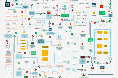 The Step By Step Guide To Local SEO Infographic