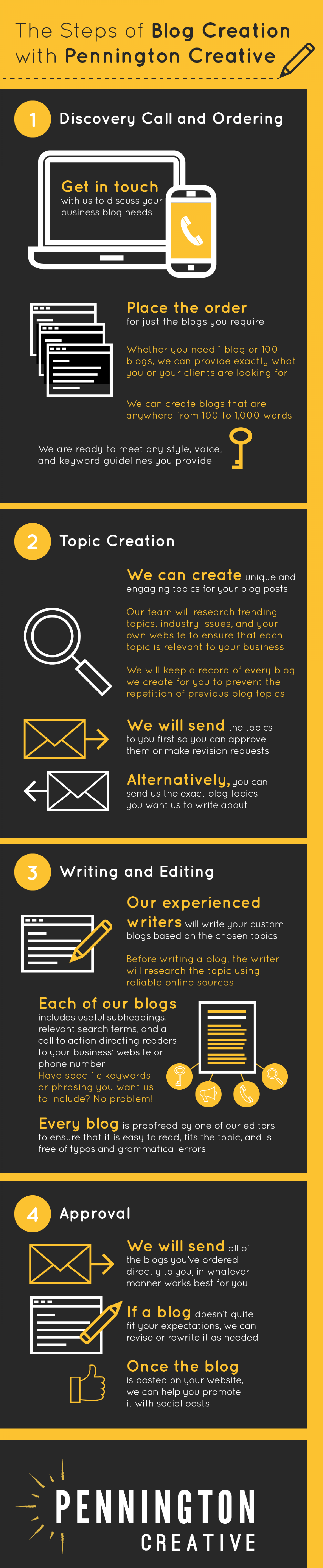 The Steps of Blog Creation with Pennington Creative Infographic