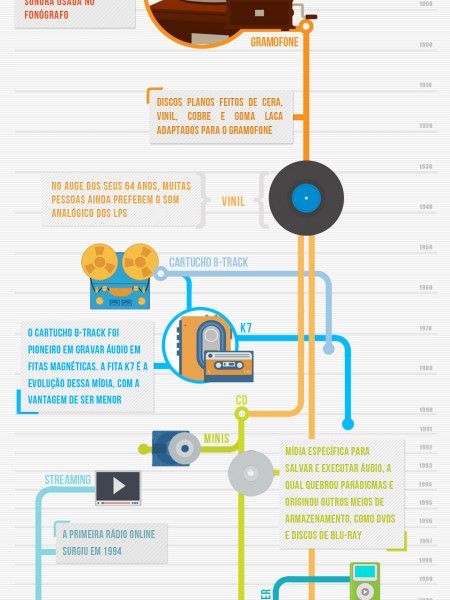 The storage evolution of music Infographic