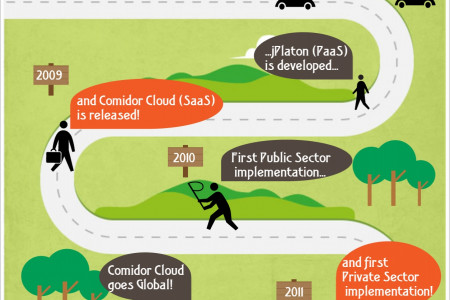 The story of the Comidor Cloud Infographic