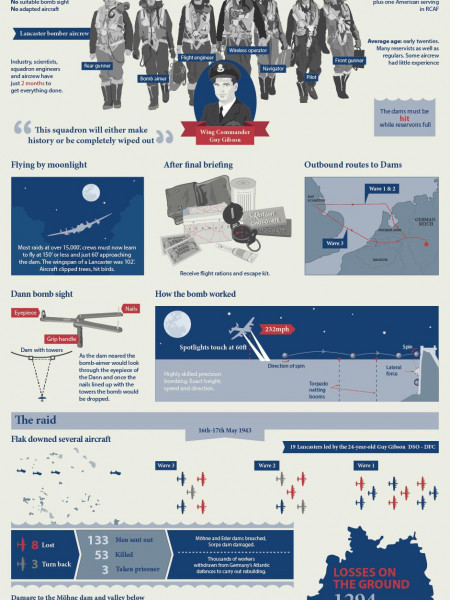 The Story of The Dam Busters Raid Infographic