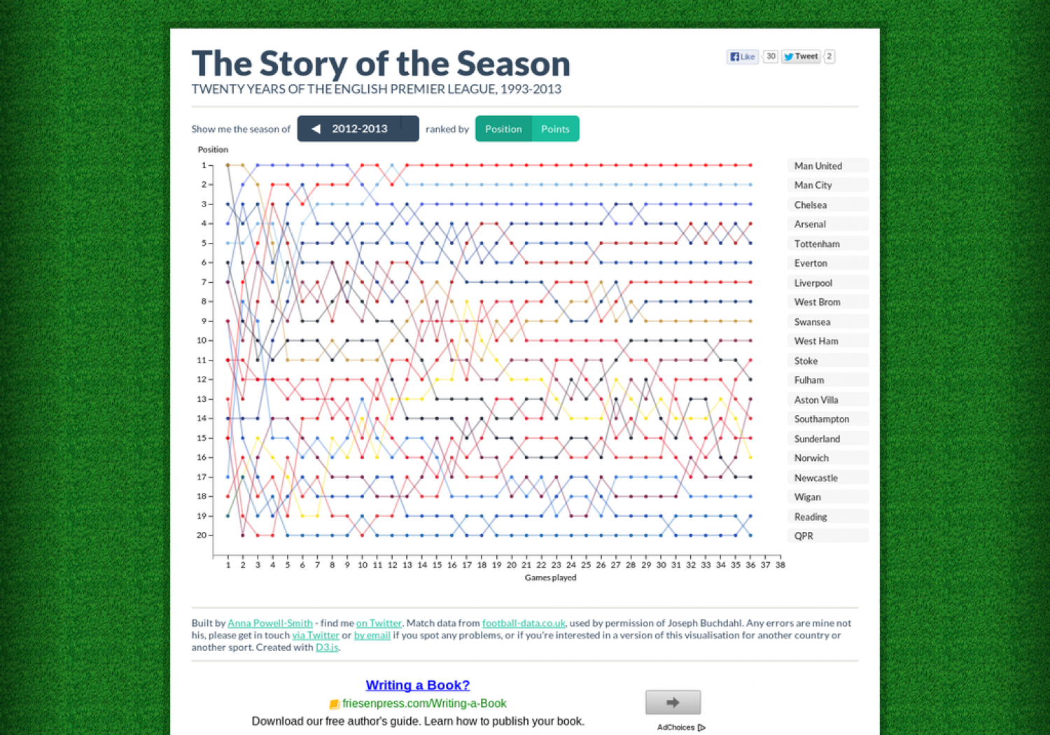 The Story of the Season Infographic