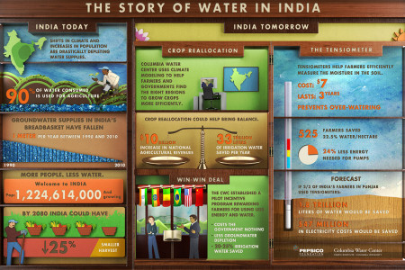 The Story of Water in India Infographic