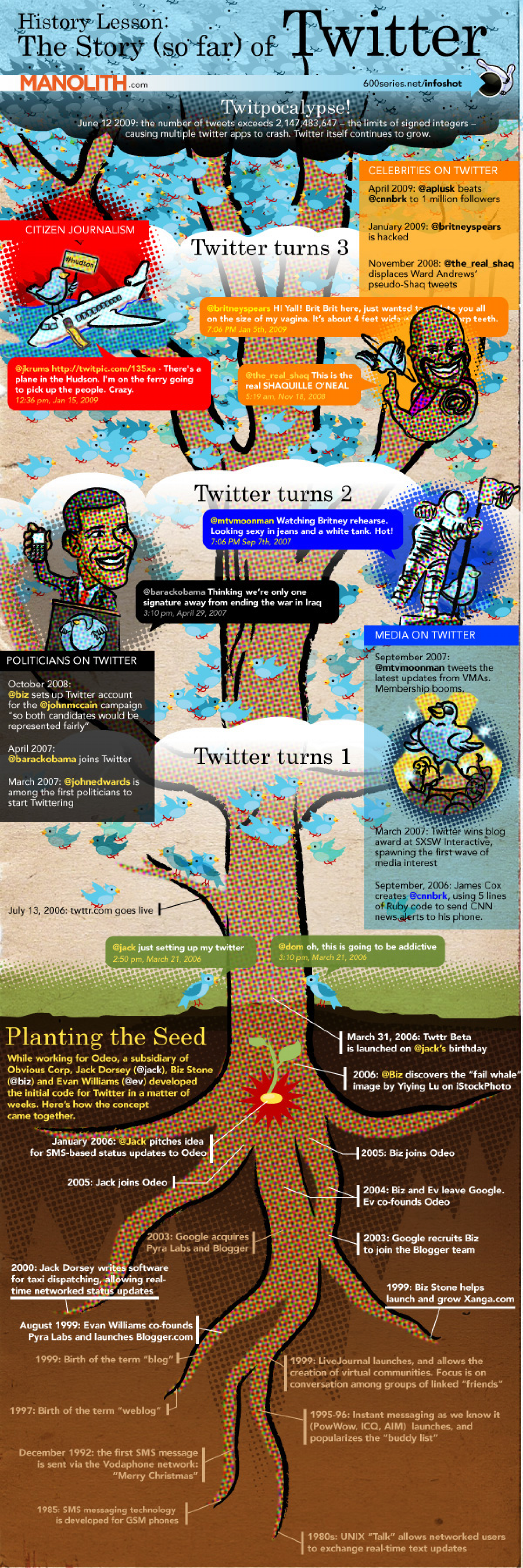 The Story (so far) of Twitter Infographic
