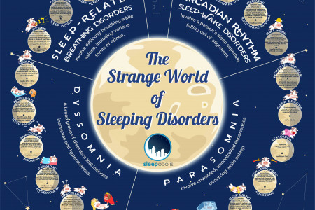 The Strange World of Sleep Disorders Infographic