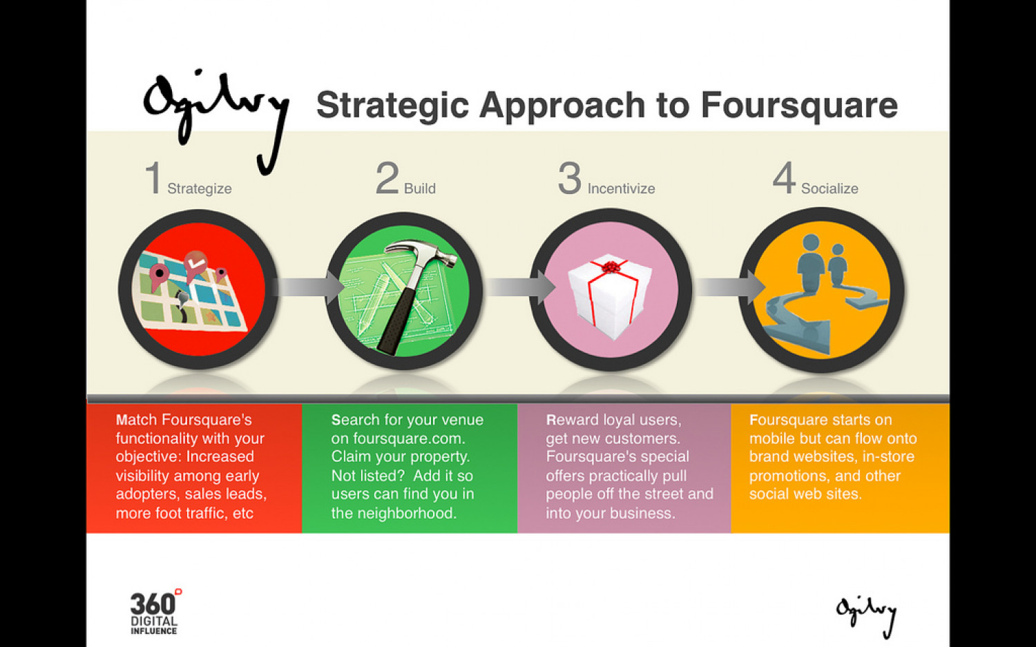 The Strategic Approach to Foursquare Infographic
