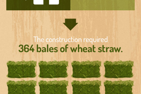 The Straw Bale House Infographic