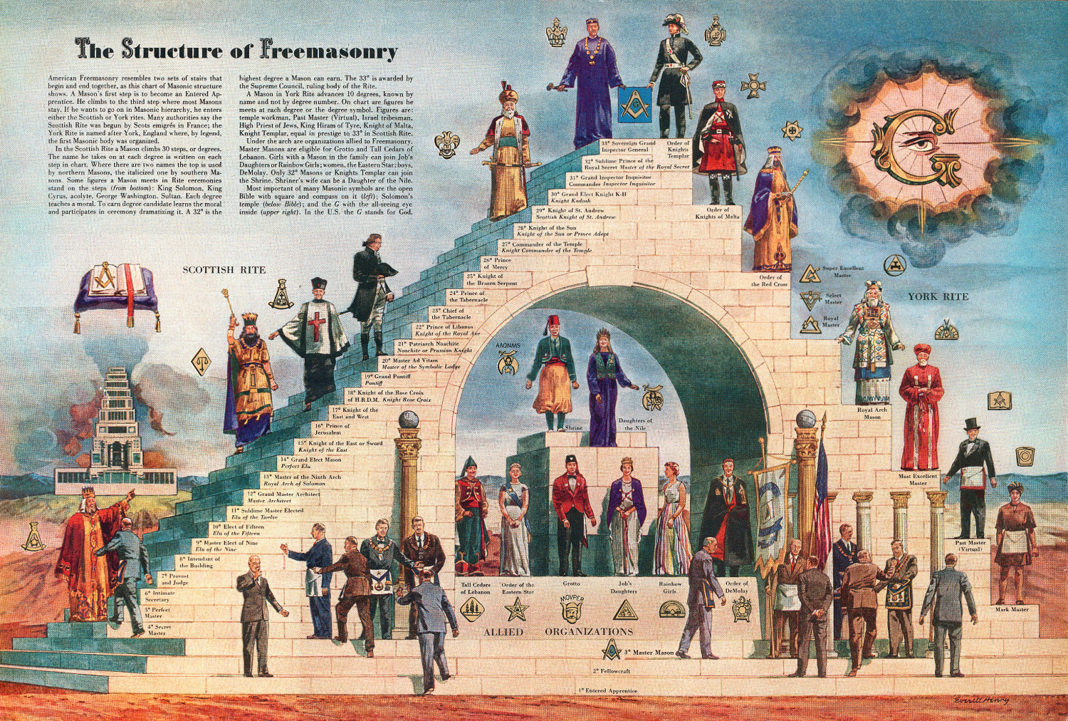 The Structure Of Freemasonry Infographic