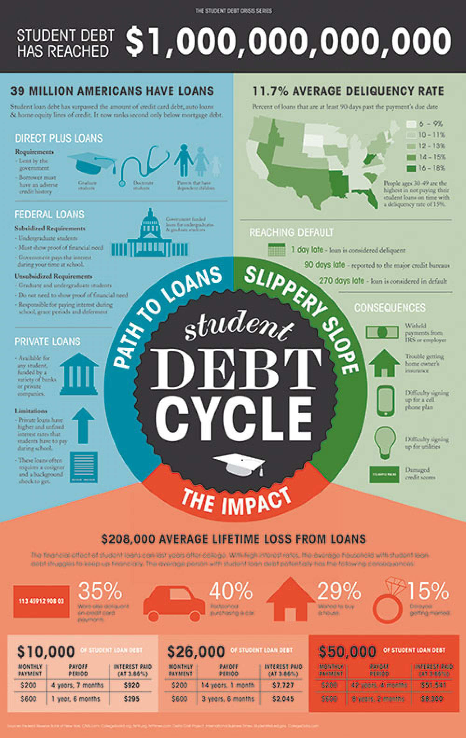 The Student Debt Cycle  Infographic