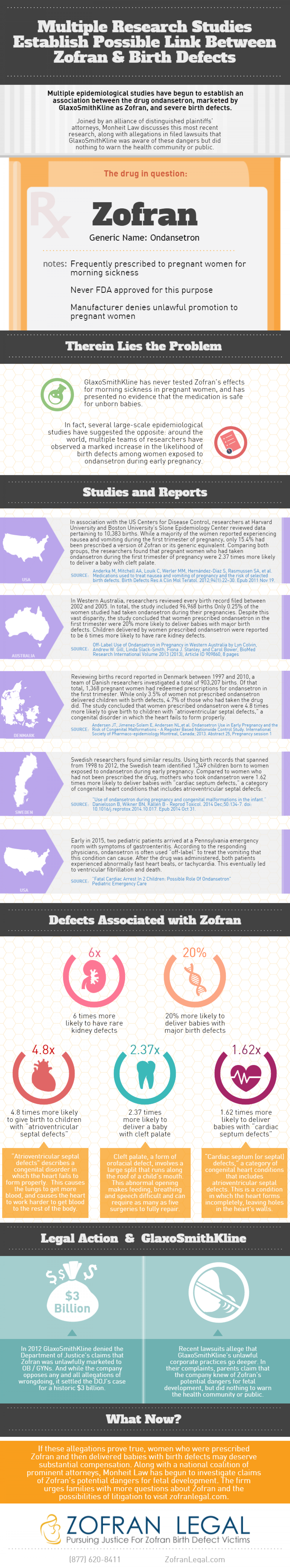 The Studies That Associate Child Birth Defect Risks With Zofran Infographic