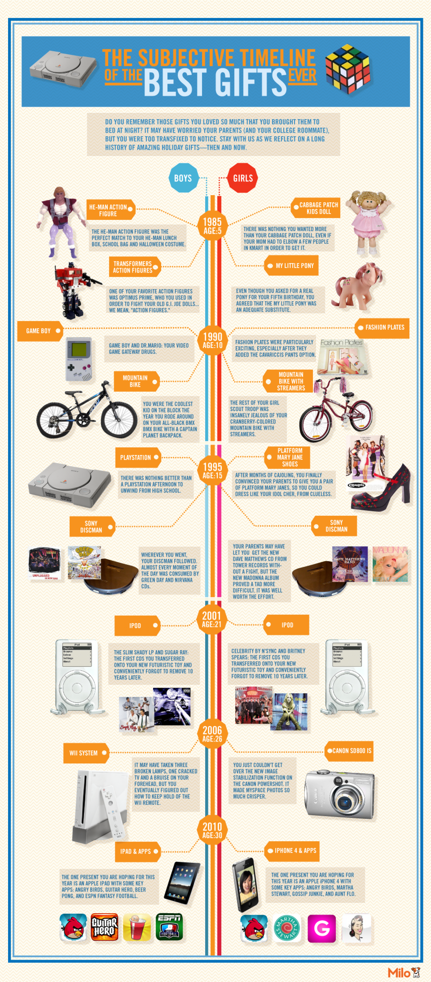 The Subjective Timeline of the 10 Best Gifts Ever Infographic