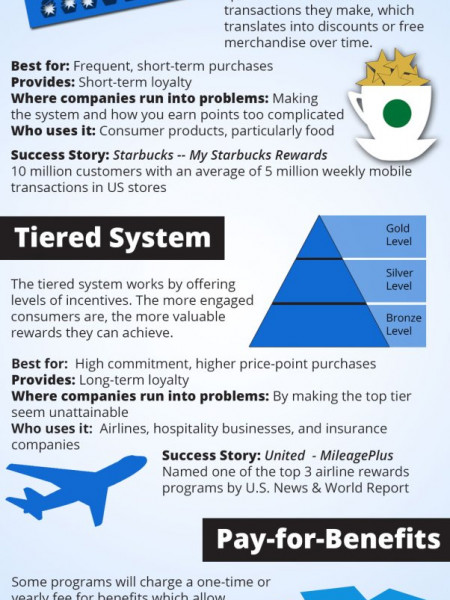The Success of Loyalty Programs Infographic