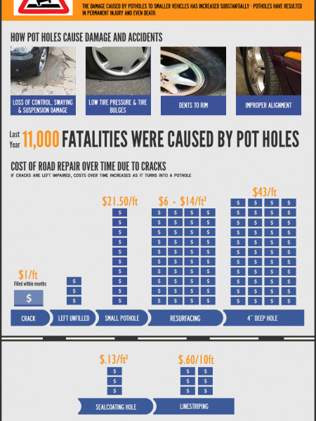 The Sunk Costs of Potholes: Throwing Money In the Pot Infographic