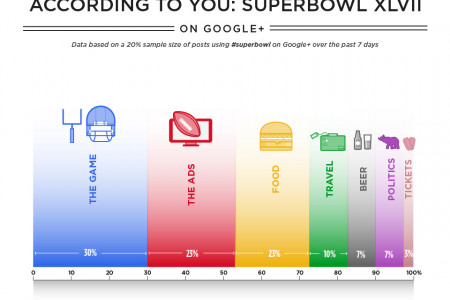 The Superbowl According to you Infographic