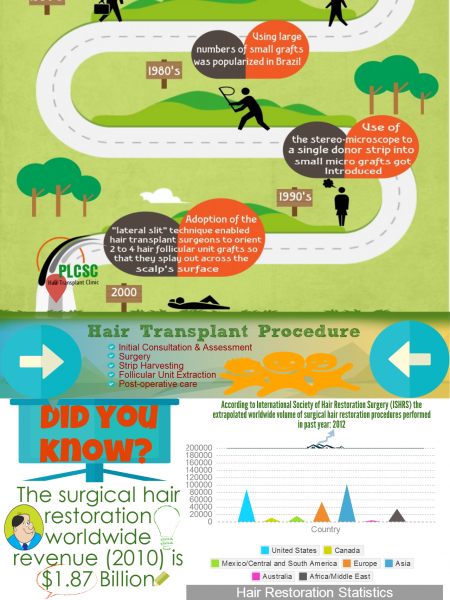 The Surgical Technique to Restore Hair Infographic