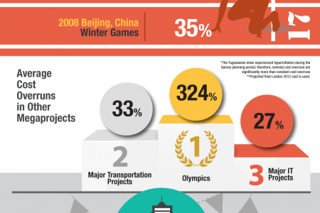 The Surprising Cost of Hosting the Olympics Infographic