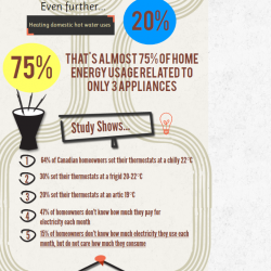 The Surprising Facts Of Hvac You Didn T Know Visual Ly